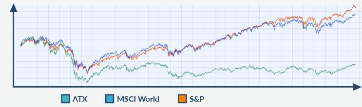 Aktienkurse Chart