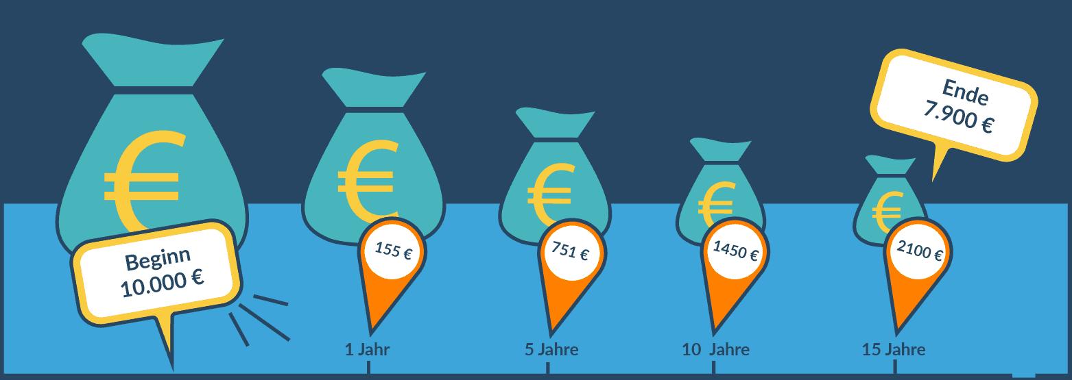 Inflation: Kaufkraftverlust bei 10.000 € Anlage.