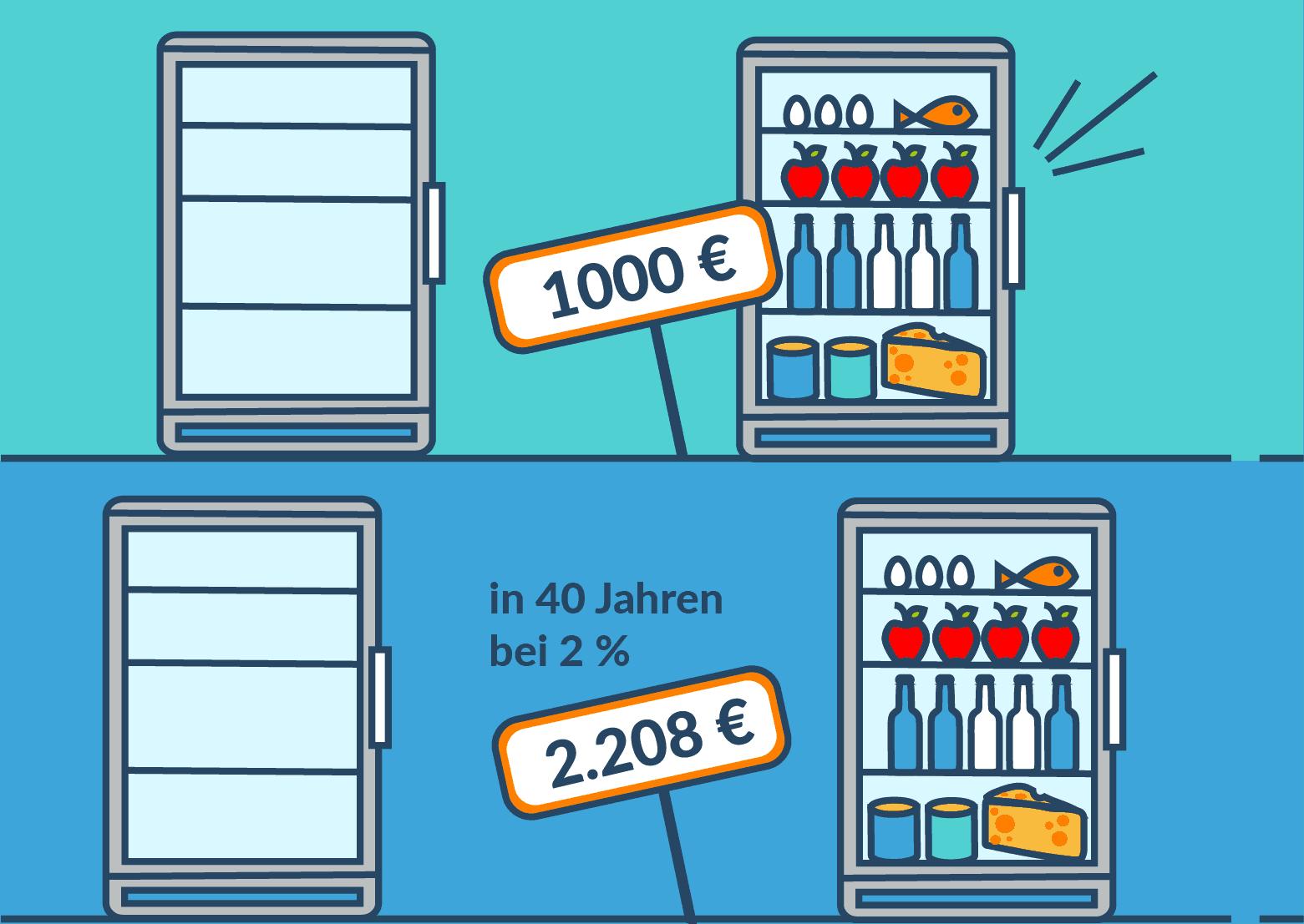 Kühlschrank befüllen mit Inflation