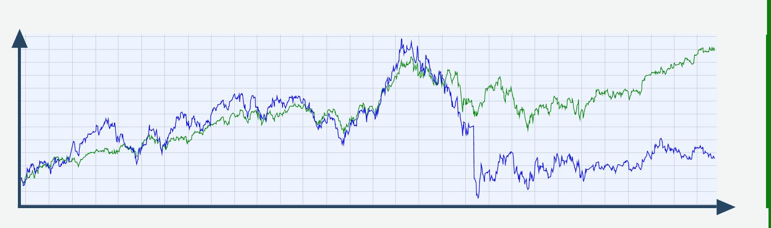Aktienchart VW vs. DAX