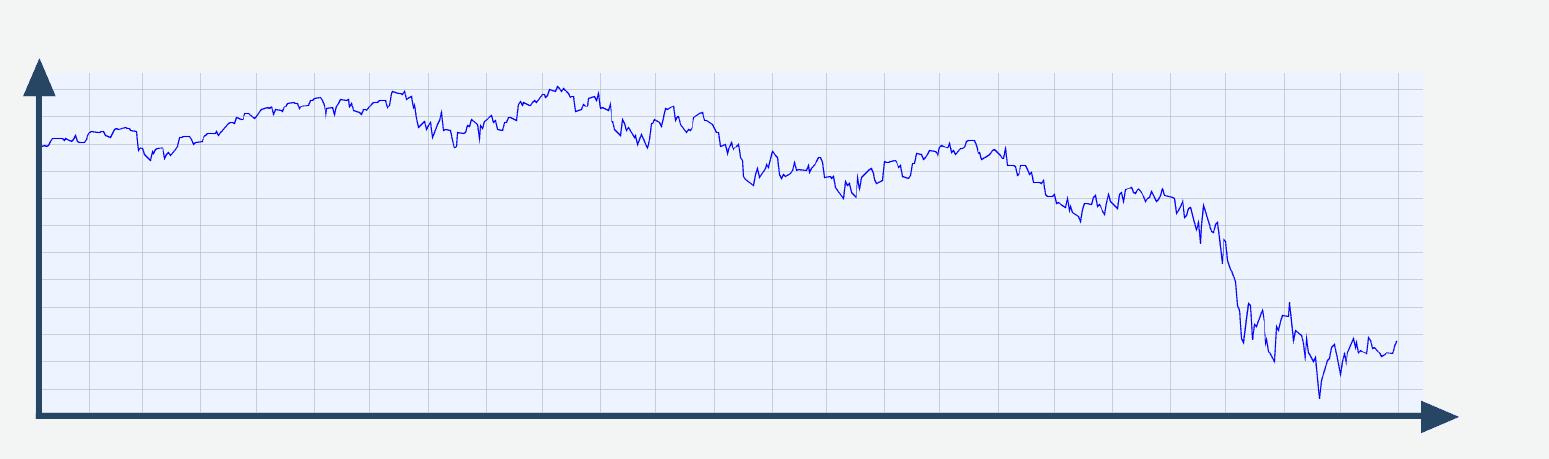 Aktienchart nach 2 Jahren