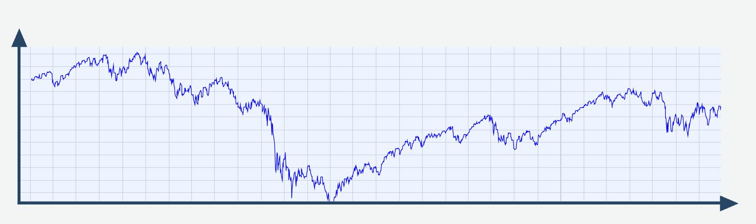 Aktienchart nach 5 Jahren Ergebnis