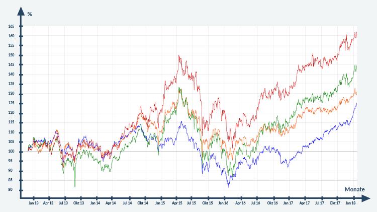 Chart Unterschied ETF aktiv gemanagter Fonds