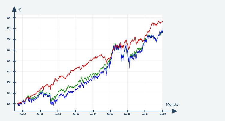 Chart Aktienanlage weltweit