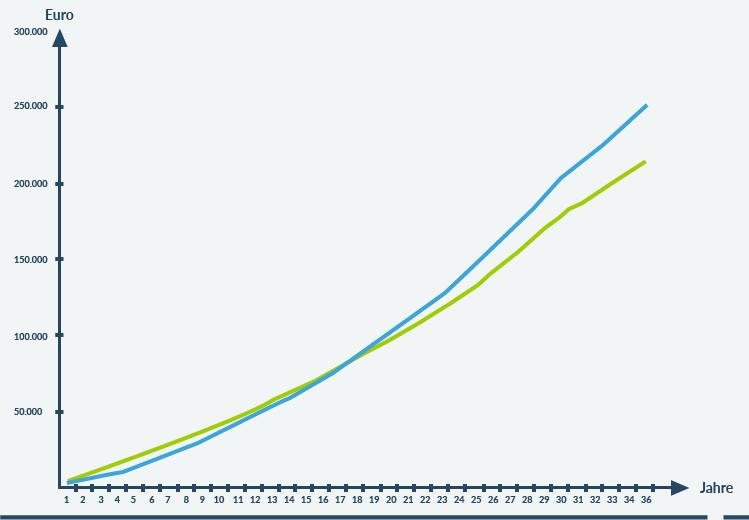Chart Langfristige Veranlagung