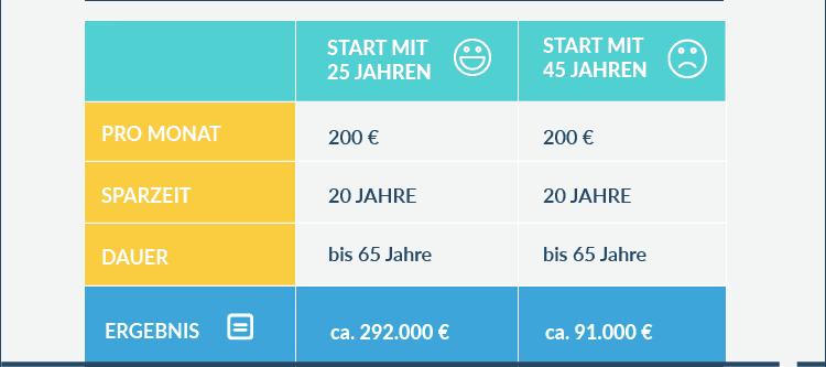 Tabelle - rechtzeitig für das Alter sparen
