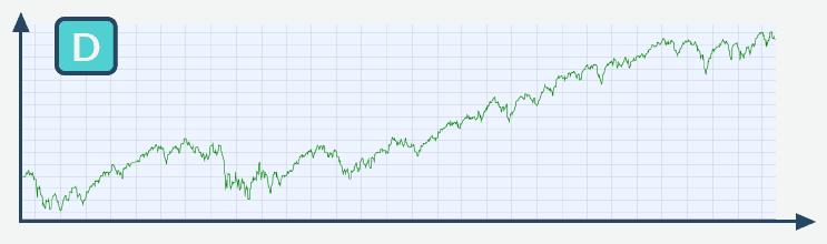 Chart 5 Jahre Geldanlage