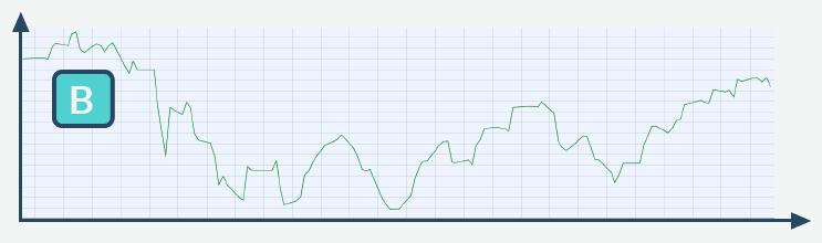 Chart 6 Monate Geldanlage
