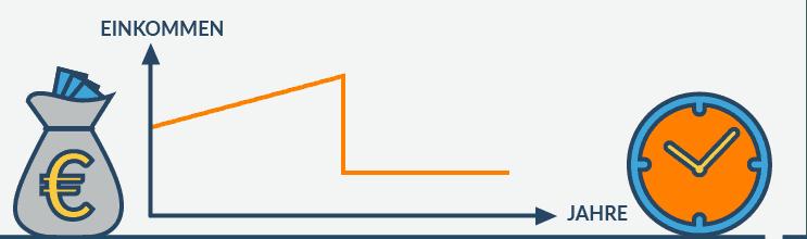 Chart_Einkommen_Jahre