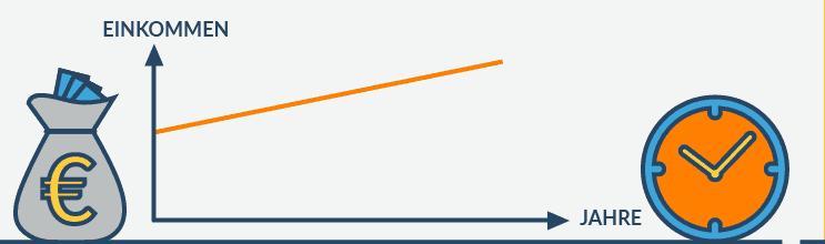 Chart Einkommen Jahre Steigerung