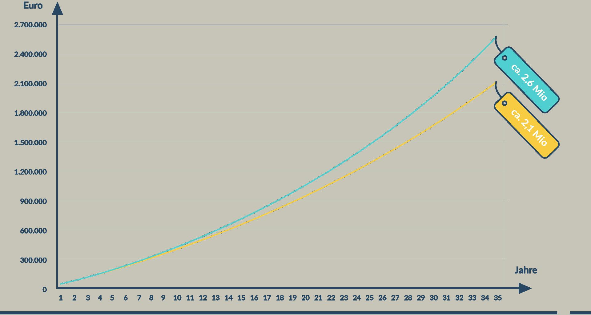 Diagramm Gehaltssteigerung