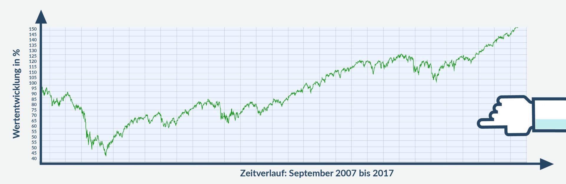 Geld langfristig investieren