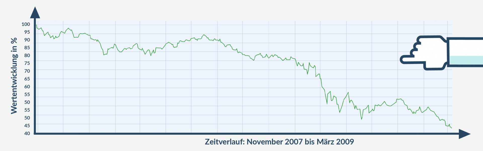 Langzeitinvestment Chart 1