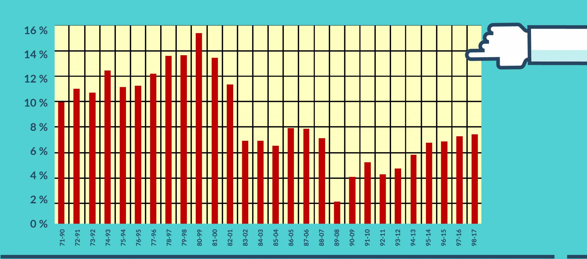 Geld investieren 20 Jahre Anlagehorizont