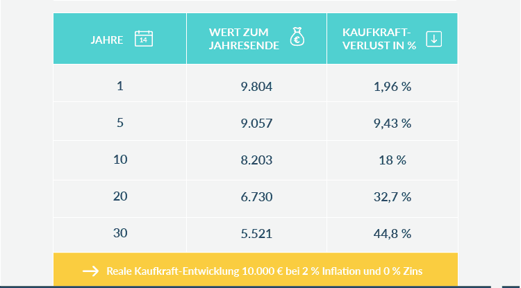 Tabelle Kaufkraft