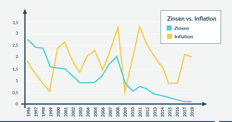 Zinsen vs Inflation Tabelle
