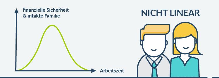 nicht linear belle curve - X-Achse: Arbeitszeit, Y-Achse: finanzielle Sicherheit und intaktes Familienleben