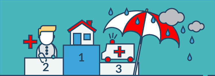 Reihung Wichtigkeit Versicherungen