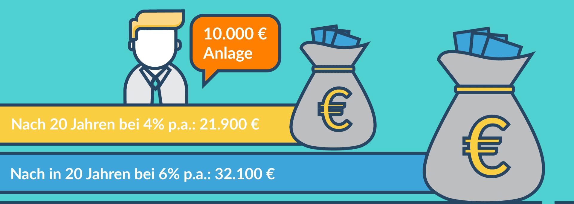 Balkendiagramm - Veranlagung von 4% und 6% p.a 10.000 €