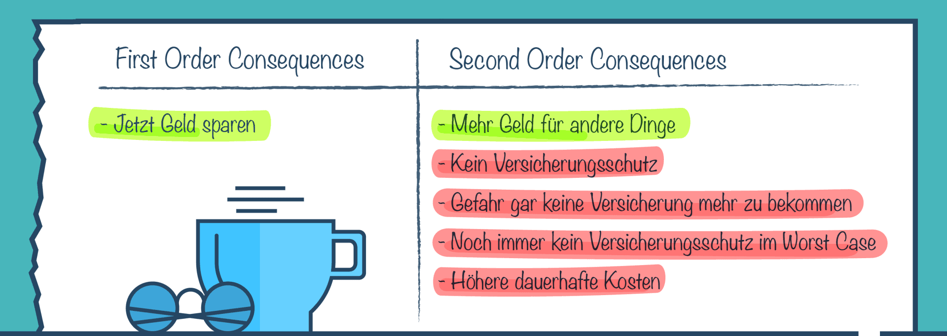 Tabelle - Notizen First and Second Level Thinking