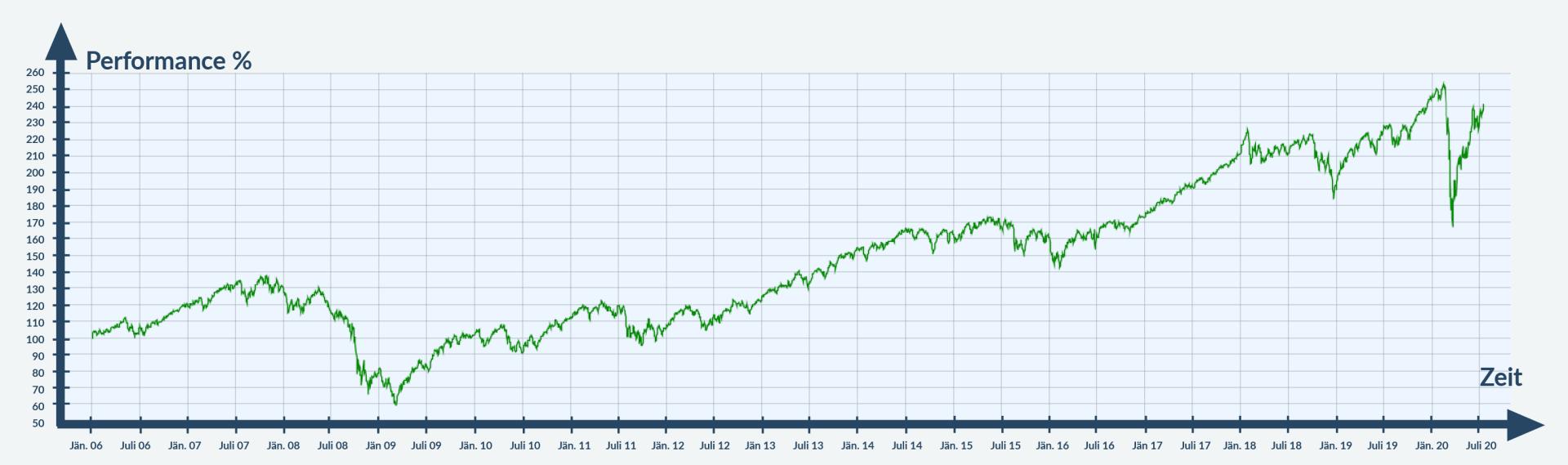 Chart - MSCI World seit Jänner 2006 bis Mitte 2020