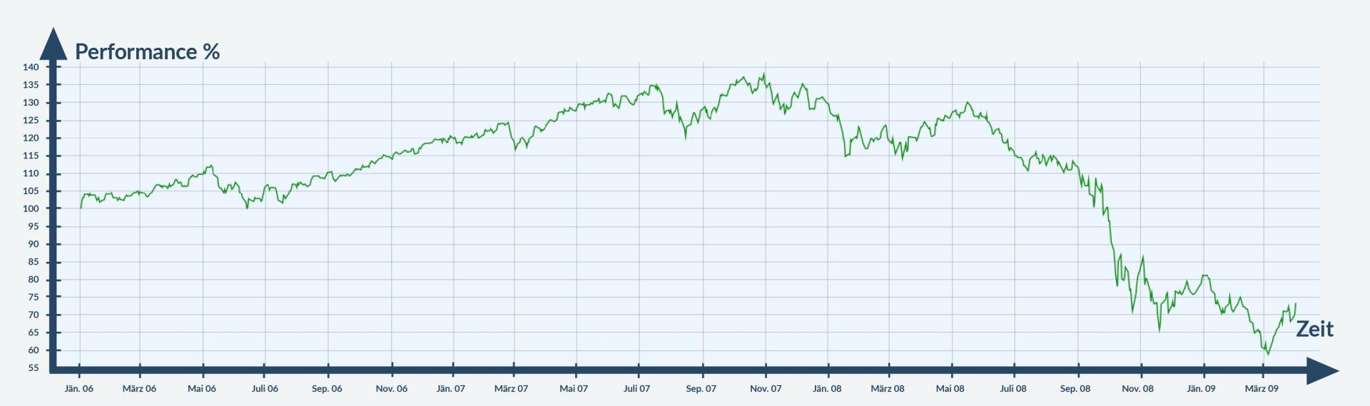 Chart 2008 Finanzkrise