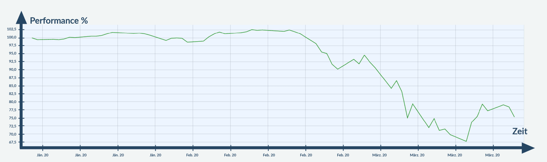 Chart Corona ETFs