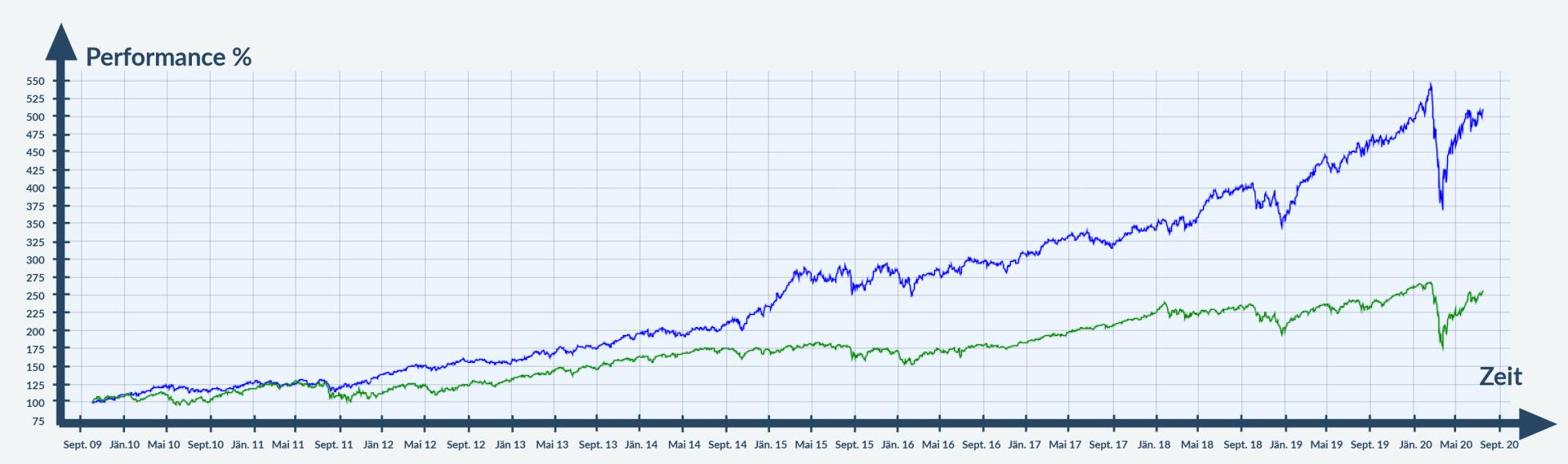 Chart - MSCI vs. Seilern World
