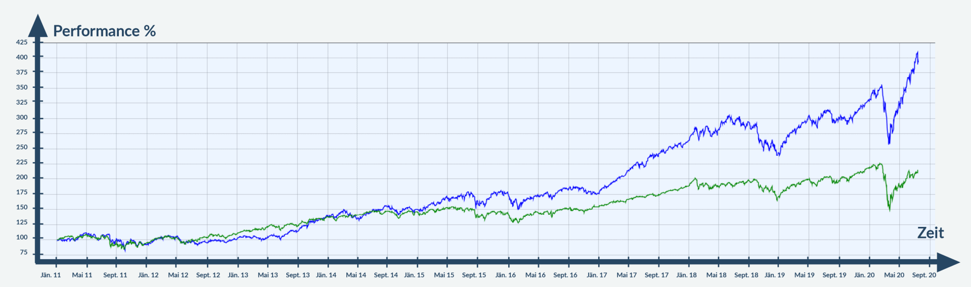 Chart - MSCI vs. Morgan Stanley