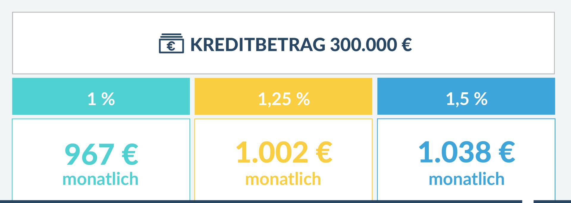 Tabelle Fixzinskredit Monatliche Rückzahl-Rate