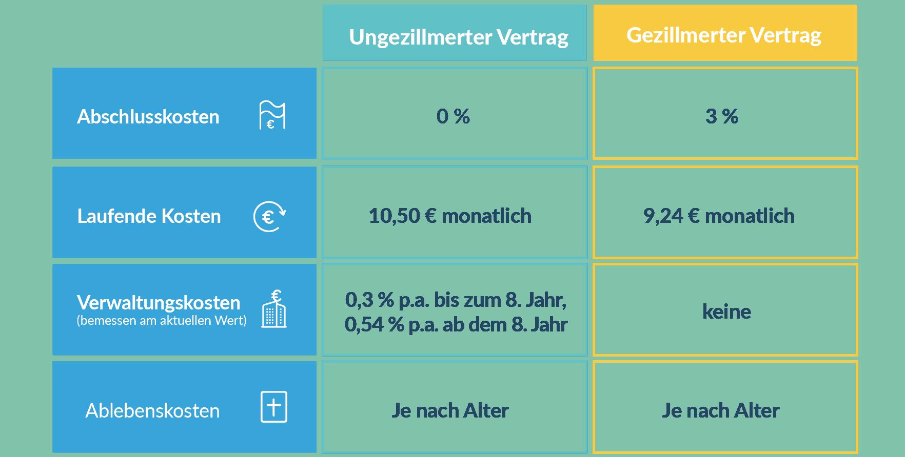 Tabelle: Kostenübersicht gezillmert vs. ungeszillmert