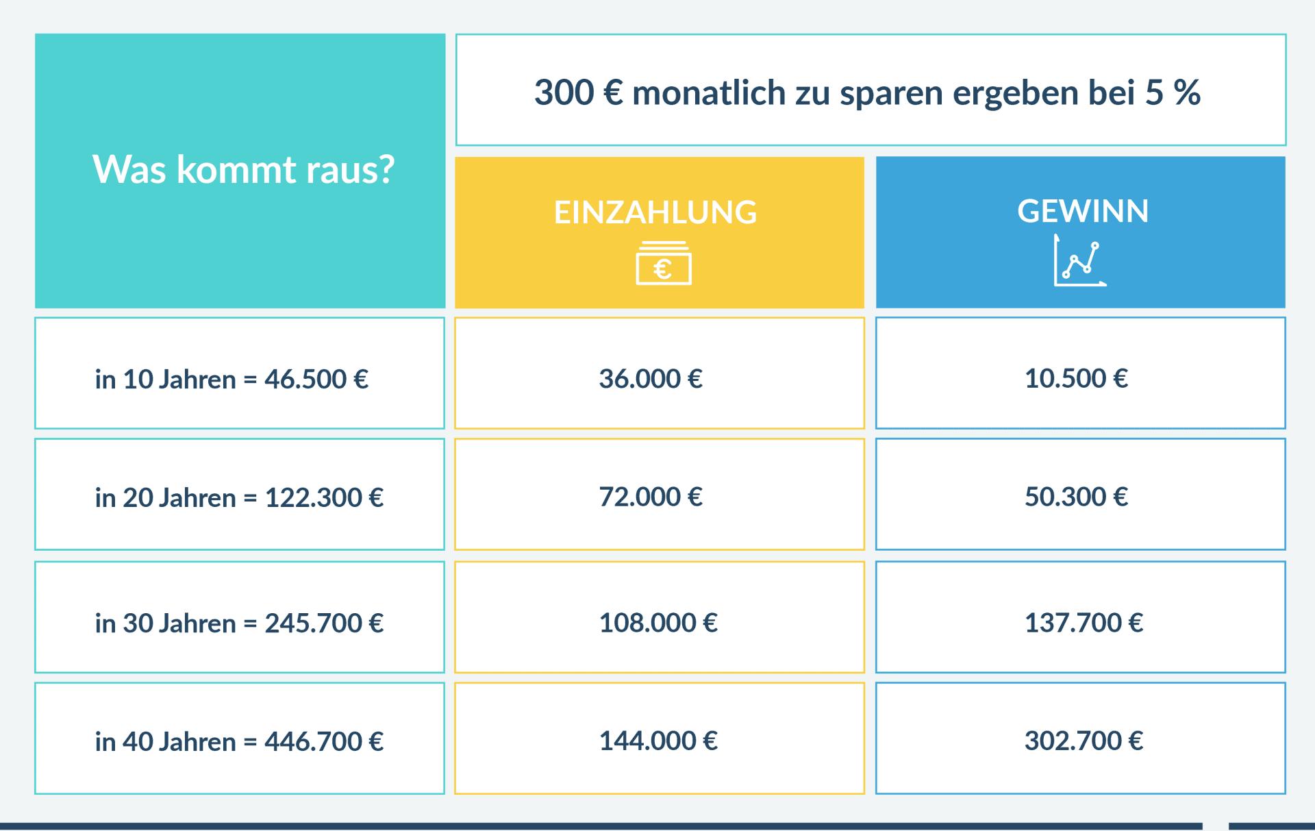 10 Jahre vs. 40 Jahre Anlagehorizont von 250 € monatlich - Wie viel Zinseszins gewinne ich?